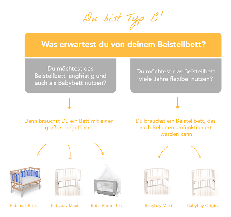 der gro e beistellbett test unsere top 5 beistellbetten. Black Bedroom Furniture Sets. Home Design Ideas