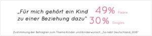 """Zustimmung der Befragten zum Thema Kinder und Kinderwunsch, """"So liebt Deutschland, 2018"""""""